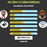 Joe Allen vs Callum Robinson h2h player stats