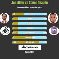 Joe Allen vs Conor Chaplin h2h player stats