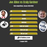 Joe Allen vs Craig Gardner h2h player stats