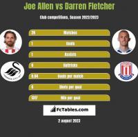 Joe Allen vs Darren Fletcher h2h player stats