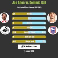 Joe Allen vs Dominic Ball h2h player stats