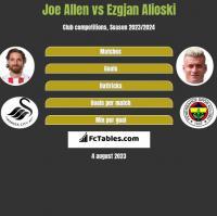 Joe Allen vs Ezgjan Alioski h2h player stats