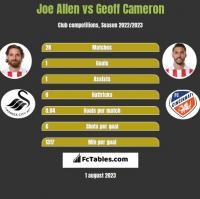 Joe Allen vs Geoff Cameron h2h player stats