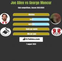 Joe Allen vs George Moncur h2h player stats