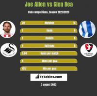 Joe Allen vs Glen Rea h2h player stats