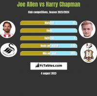 Joe Allen vs Harry Chapman h2h player stats