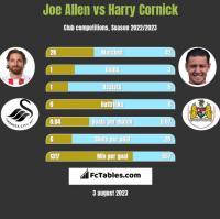 Joe Allen vs Harry Cornick h2h player stats