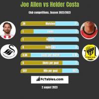 Joe Allen vs Helder Costa h2h player stats