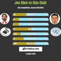 Joe Allen vs Ilias Chair h2h player stats