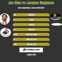 Joe Allen vs Jacques Maghoma h2h player stats