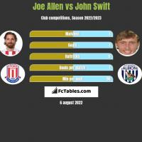 Joe Allen vs John Swift h2h player stats