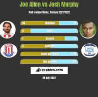 Joe Allen vs Josh Murphy h2h player stats
