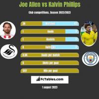 Joe Allen vs Kalvin Phillips h2h player stats
