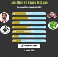 Joe Allen vs Kenny McLean h2h player stats