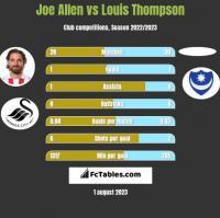 Joe Allen vs Louis Thompson h2h player stats