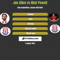 Joe Allen vs Nick Powell h2h player stats