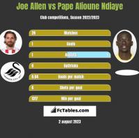 Joe Allen vs Pape Alioune Ndiaye h2h player stats
