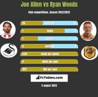 Joe Allen vs Ryan Woods h2h player stats