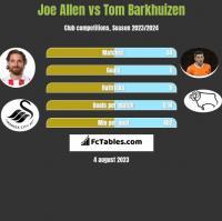 Joe Allen vs Tom Barkhuizen h2h player stats