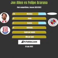 Joe Allen vs Felipe Araruna h2h player stats