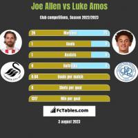 Joe Allen vs Luke Amos h2h player stats