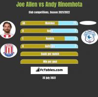 Joe Allen vs Andy Rinomhota h2h player stats