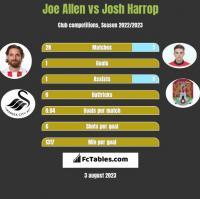 Joe Allen vs Josh Harrop h2h player stats