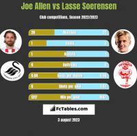 Joe Allen vs Lasse Soerensen h2h player stats
