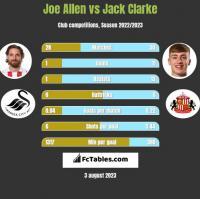 Joe Allen vs Jack Clarke h2h player stats
