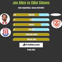 Joe Allen vs Elliot Simoes h2h player stats