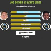 Joe Bendik vs Andre Blake h2h player stats