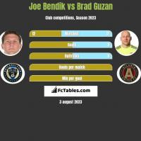 Joe Bendik vs Brad Guzan h2h player stats