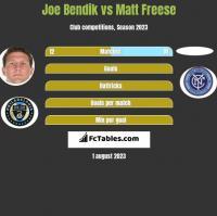 Joe Bendik vs Matt Freese h2h player stats