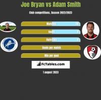 Joe Bryan vs Adam Smith h2h player stats