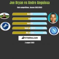 Joe Bryan vs Andre Anguissa h2h player stats