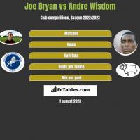 Joe Bryan vs Andre Wisdom h2h player stats