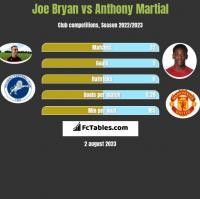 Joe Bryan vs Anthony Martial h2h player stats