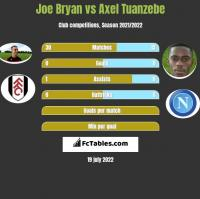 Joe Bryan vs Axel Tuanzebe h2h player stats