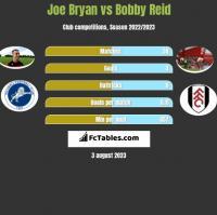 Joe Bryan vs Bobby Reid h2h player stats
