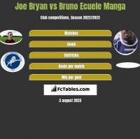 Joe Bryan vs Bruno Ecuele Manga h2h player stats