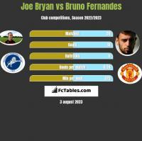 Joe Bryan vs Bruno Fernandes h2h player stats