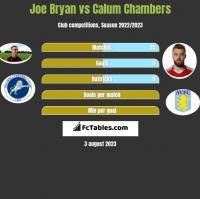 Joe Bryan vs Calum Chambers h2h player stats
