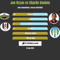 Joe Bryan vs Charlie Daniels h2h player stats