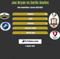 Joe Bryan vs Curtis Davies h2h player stats