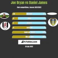 Joe Bryan vs Daniel James h2h player stats