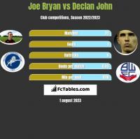 Joe Bryan vs Declan John h2h player stats