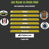 Joe Bryan vs Denis Odoi h2h player stats