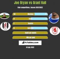 Joe Bryan vs Grant Hall h2h player stats