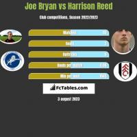 Joe Bryan vs Harrison Reed h2h player stats