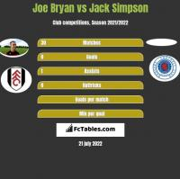 Joe Bryan vs Jack Simpson h2h player stats